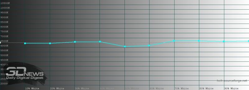 Xiaomi Redmi Note 9S, цветовая температура в стандартном режиме. Голубая линия – показатели Redmi Note 9S, пунктирная – эталонная температура