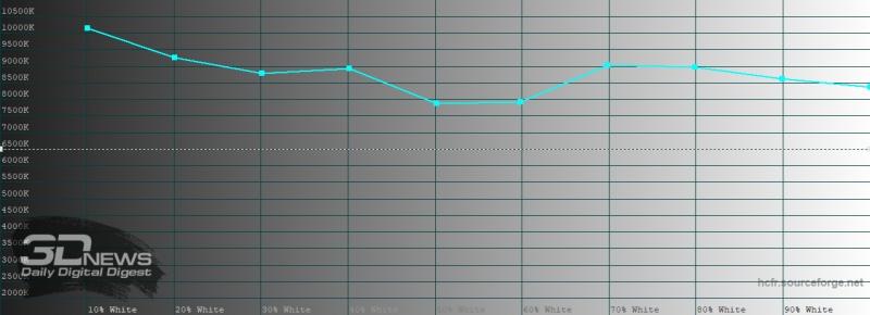 Xiaomi Redmi Note 9S, цветовая температура в насыщенном режиме. Голубая линия – показатели Redmi Note 9S, пунктирная – эталонная температура