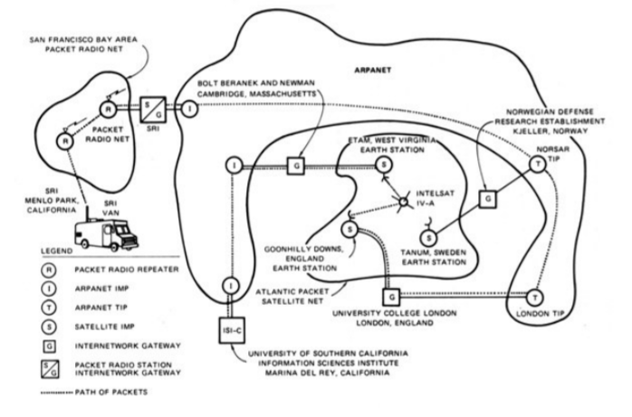 Демонстрация TCP/IP, объединяющая сети ARPANET, PRNET и SATNET. 1977 год