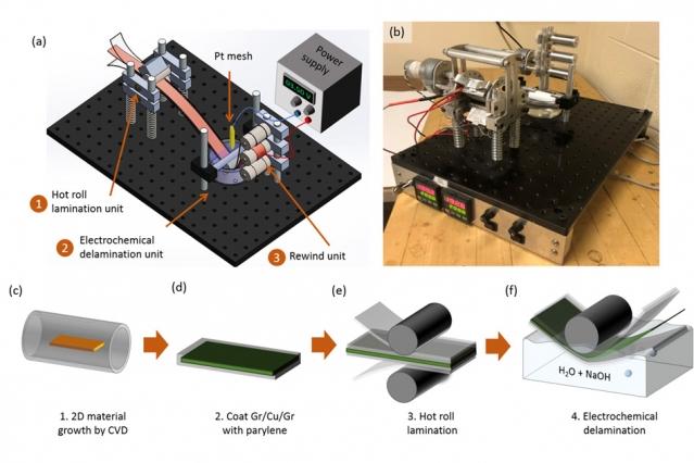 Опытная установка MIT для рулонного производства графена
