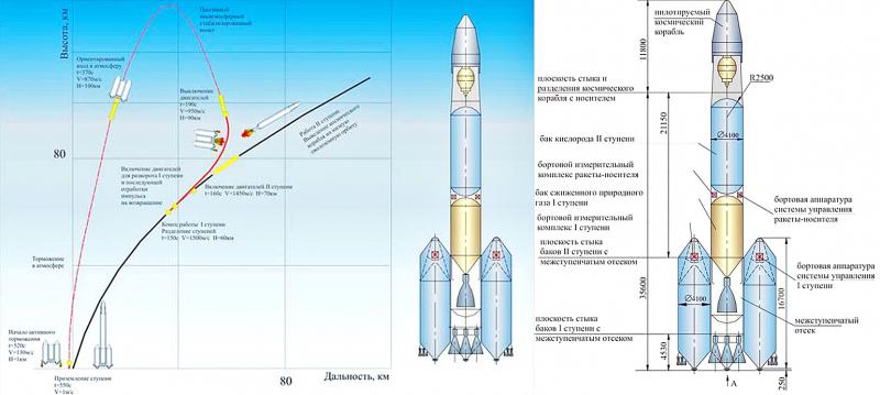 Схема ракеты-носителя «Россиянка» и траектории выведения на орбиту из проспекта ГРЦ имени Макеева