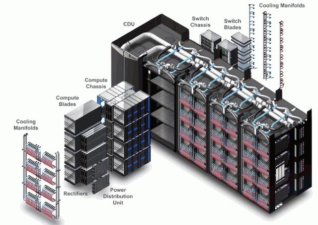 Пример системы питания и охлаждения Cray