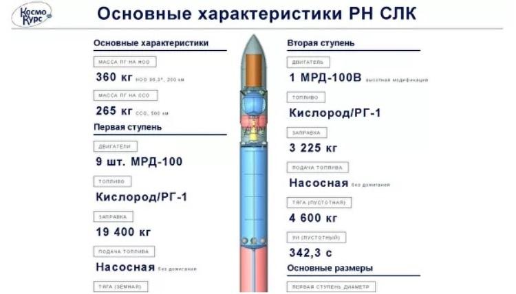 Как тебе такое, Илон Маск: частная компания из России создала проект сверхлёгкой ракеты