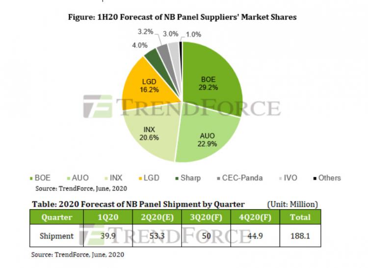 Рыночная доля производителей дисплеев для ноутбуков и прогноз по объёмам поставок в этом году