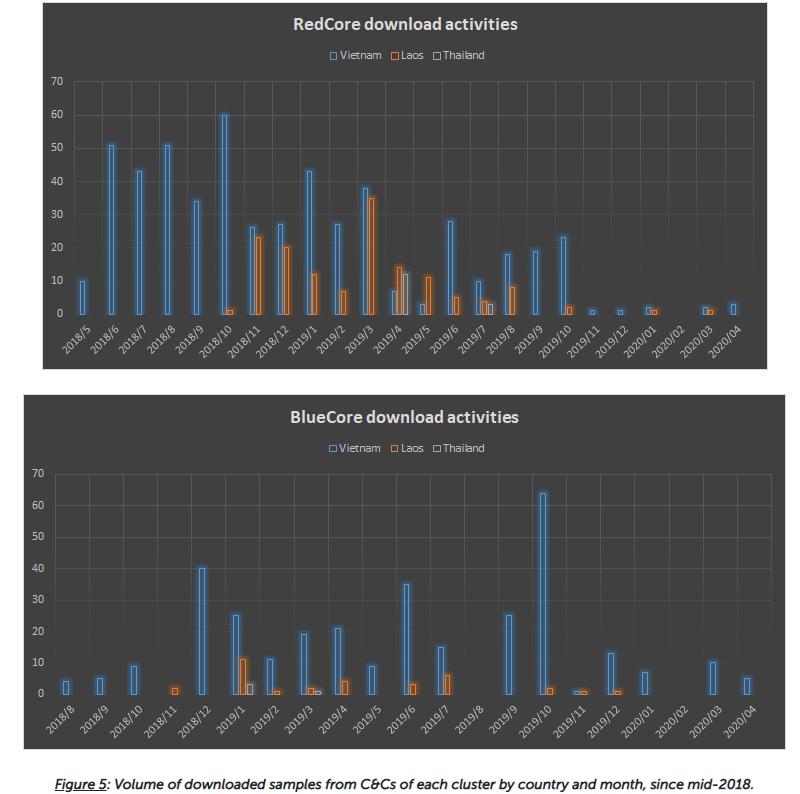 Статистика активности BlueCore и RedCore согласно данным Лаборатории Касперского