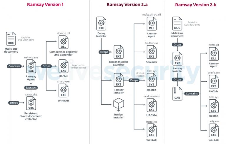 Базовые механизмы работы трёх версий Ramsay