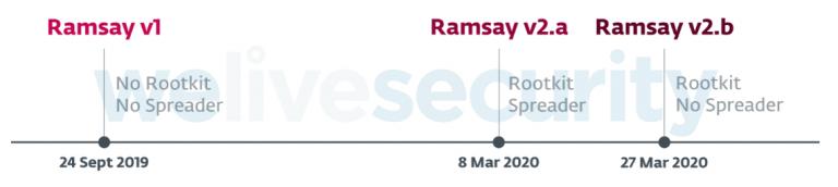 История Ramsay