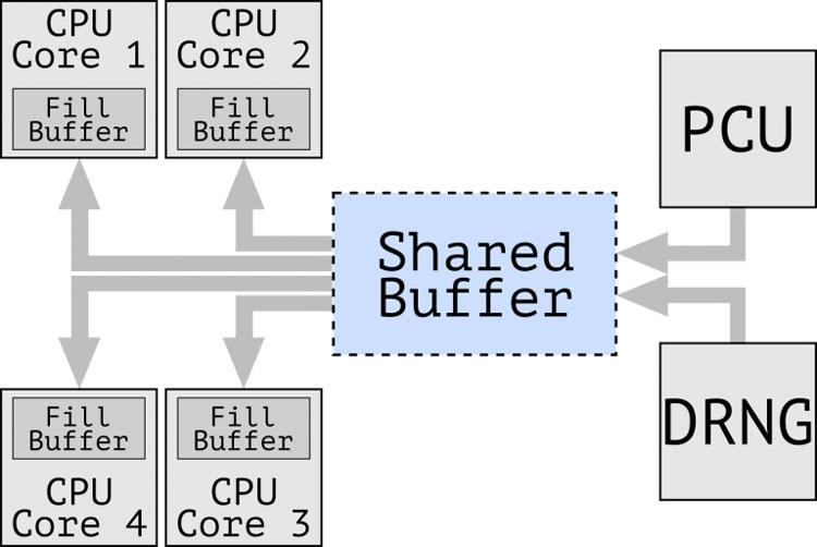 Наличие промежуточного разделяемого всеми ядрами процессора буфера - повод для беспокойства