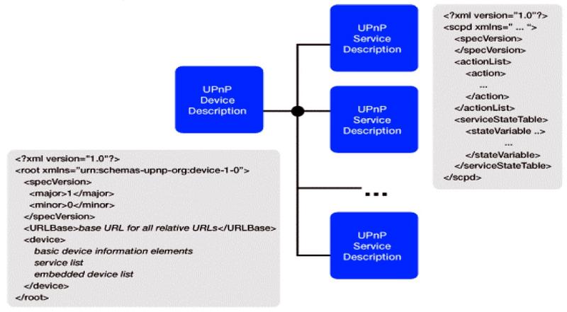 В основе UPnP лежит технология XML
