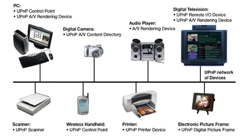 UPnP применяется во множестве бытовых устройств с доступом в сеть