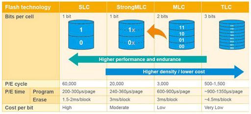 Типы и характеристики флеш-памяти NAND