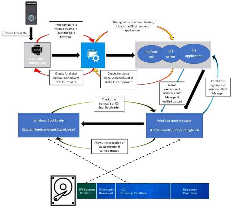 Процесс Secure Boot в операционных системах семейства Windows 10