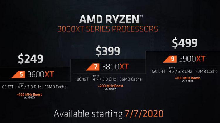 AMD представила процессоры Ryzen 3000XT: лучшие характеристики за те же деньги