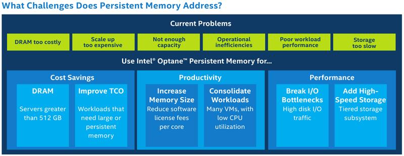 DCPMM позволяет снизить стоимость владения при увеличении объёмов памяти и лучшей производительности