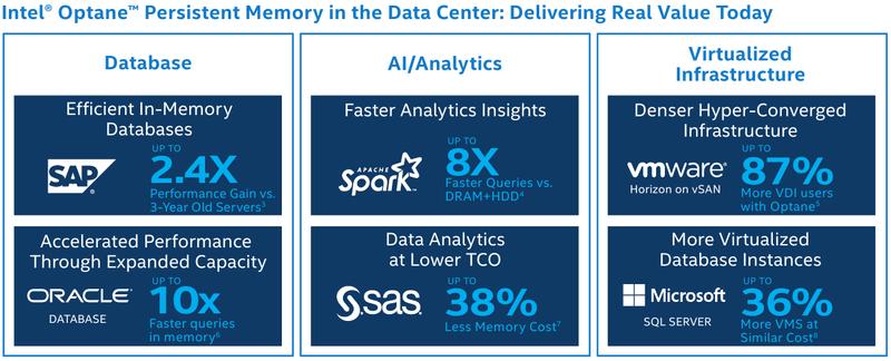 Эффективность новой DCPMM в сравнении с серверами трёхлетней давности