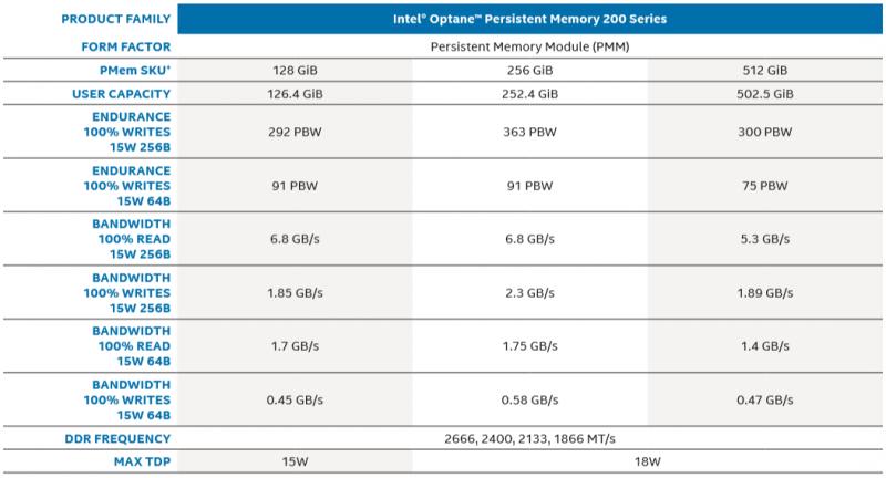 Характеристики Intel Optane DCPMM 200