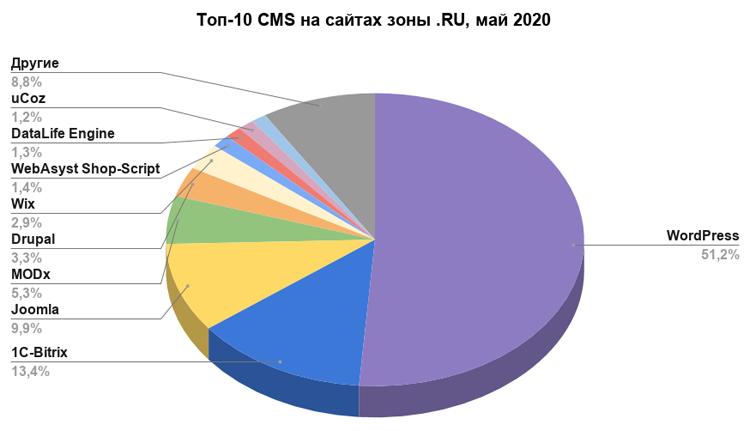 Источник: Reg.ru