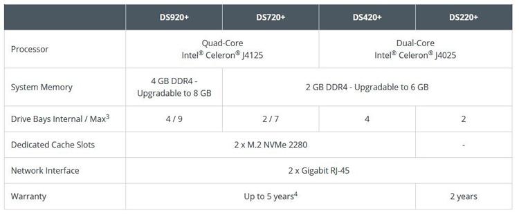 Synology представила NAS-хранилища на процессорах Intel Celeron