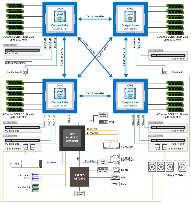 Первоначальные реализации 4S- и 8S-систем на базе Xeon Scalable