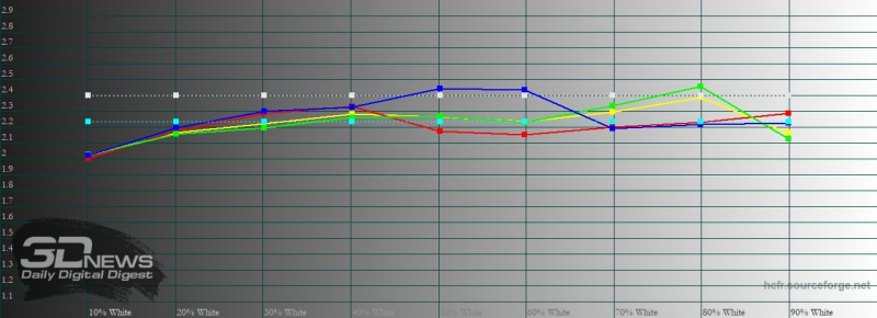 Xiaomi Mi 10, гамма в «улучшенном» режиме. Желтая линия – показатели Mi 10, пунктирная – эталонная гамма