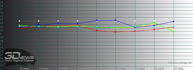 Xiaomi Mi 10, гамма в режиме P3. Желтая линия – показатели Mi 10, пунктирная – эталонная гамма