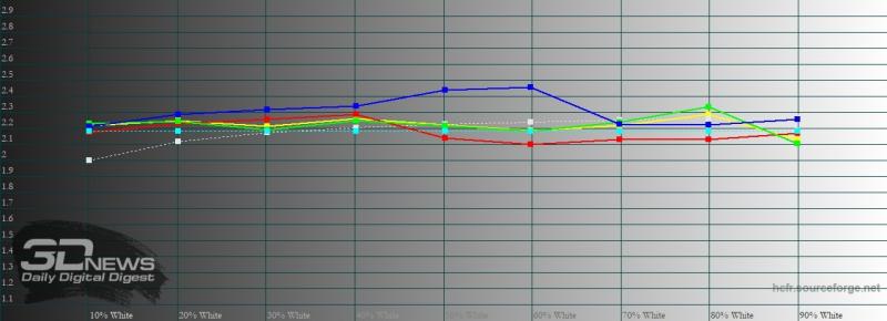Xiaomi Mi 10, гамма в режиме sRGB. Желтая линия – показатели Mi 10, пунктирная – эталонная гамма