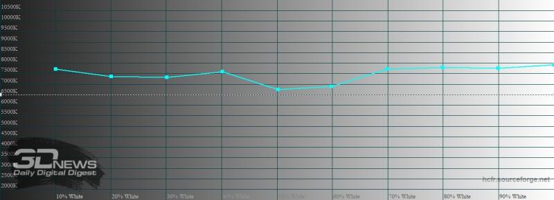 Xiaomi Mi 10, цветовая температура в режиме P3. Голубая линия – показатели Mi 10, пунктирная – эталонная температура