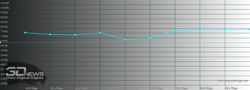 Xiaomi Mi 10, цветовая температура в режиме sRGB. Голубая линия – показатели Mi 10, пунктирная – эталонная температура