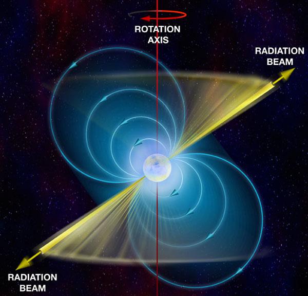 Схема «работы» маяка нейтронной звезды