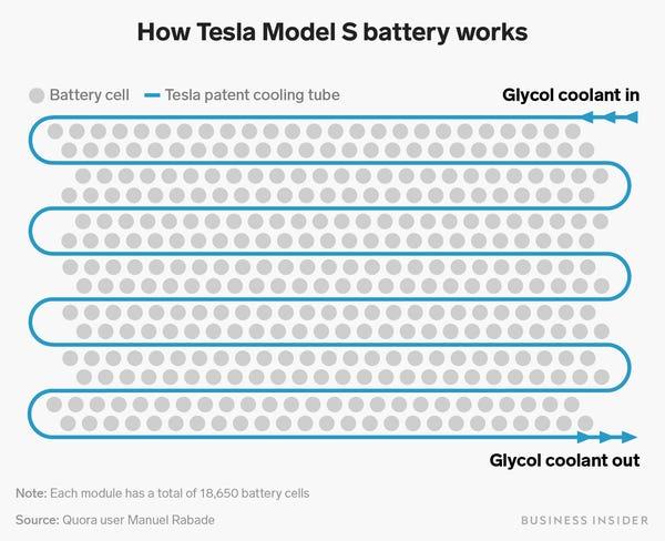 Патентованная схема охлаждения блока аккумуляторов Tesla