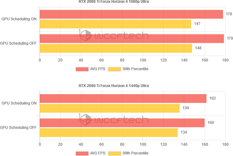 Аппаратное ускорение планировщика GPU заметно повысило производительность младших видеокарт
