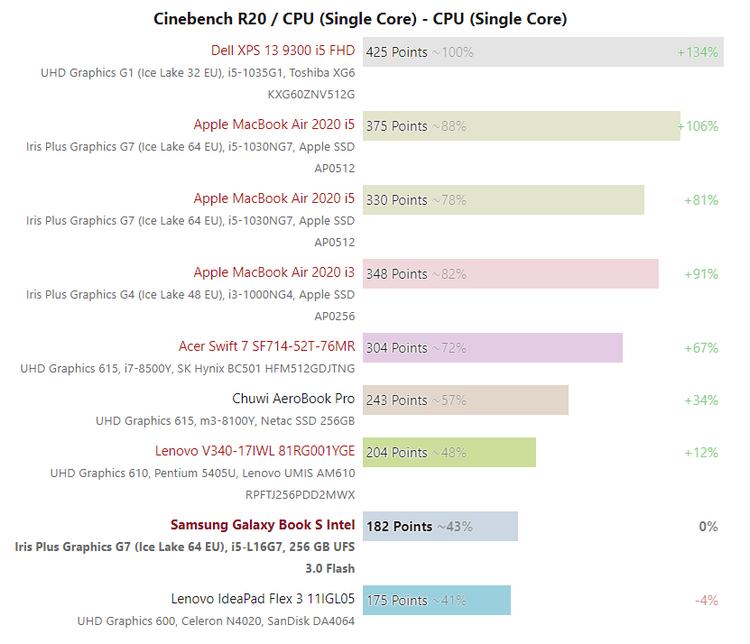 Первые тесты пятиядерного процессора Intel Lakefield: что-то пошло не так