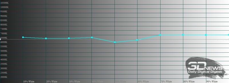 Xiaomi Redmi Note 9 Pro, цветовая температура в стандартном режиме. Голубая линия – показатели Redmi Note 9 Pro, пунктирная – эталонная температура