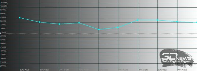 Xiaomi Redmi Note 9 Pro, цветовая температура в насыщенном режиме. Голубая линия – показатели Redmi Note 9 Pro, пунктирная – эталонная температура