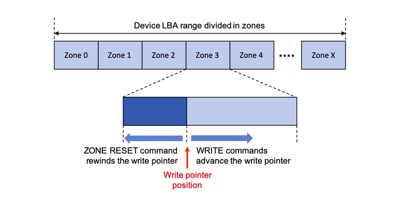 Принцип действия устройства хранения данных с зонированием
