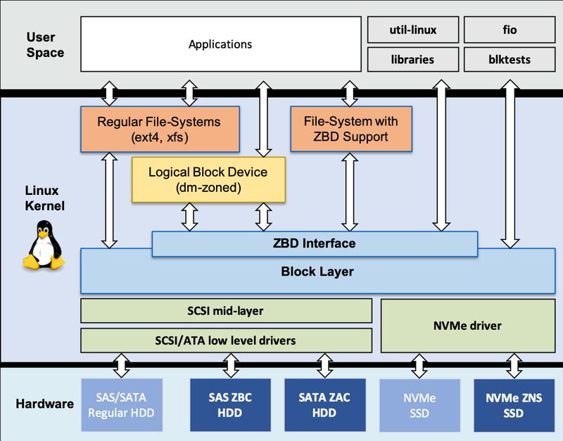 Реализация поддержки зонирования в Linux
