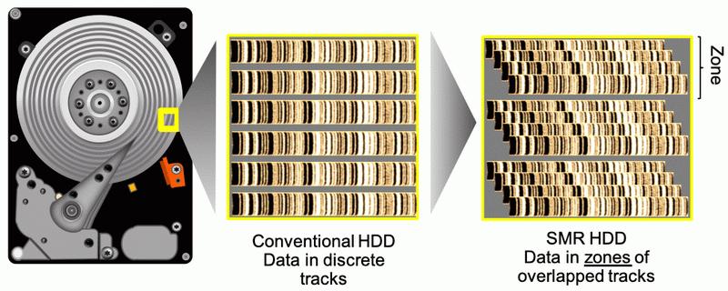 Пересекающиеся дорожки в жёстких дисках с SMR — частный случай зонирования (запись данных возможна только в определённом порядке)