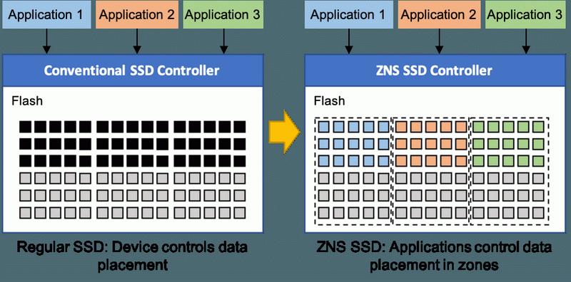 В SSD с зонированием расположением данных может управлять приложение