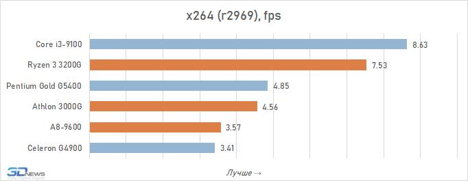 Бюджетные процессоры для офисных систем: что выбрать