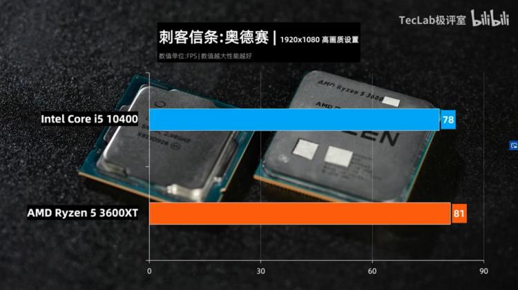 Первые тесты Ryzen 5 3600XT: AMD догнала Intel Core i5-10400 [обновлено]