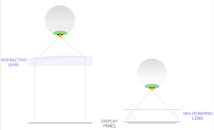 Слева — расстояние от линзы до глаза в обычных шлемах, справа — в новых очках Facebook
