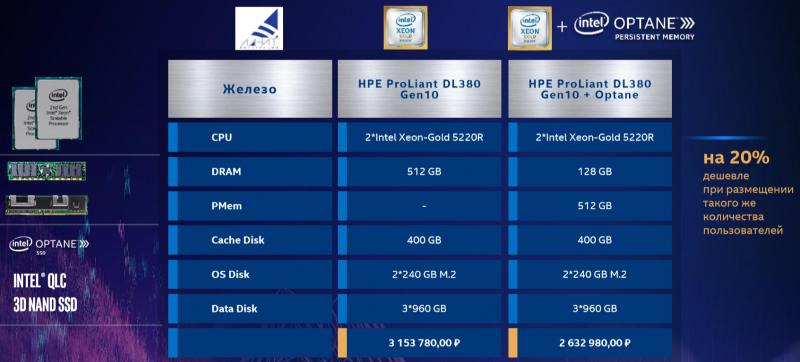 Пример расчёта стоимости платформы с Intel Optane DCPMM и RAM
