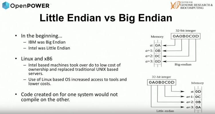 Порядок байт в системах Big Endian и Little Endian