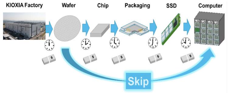 Предложение Kioxia по созданию SSD из целой кремниевой пластины
