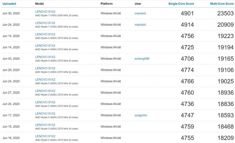 Результаты Ryzen 7 4700U и Ryzen 5 4500U