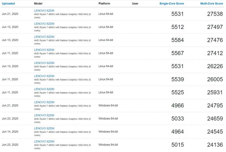 Результаты AMD Ryzen 7 4800U