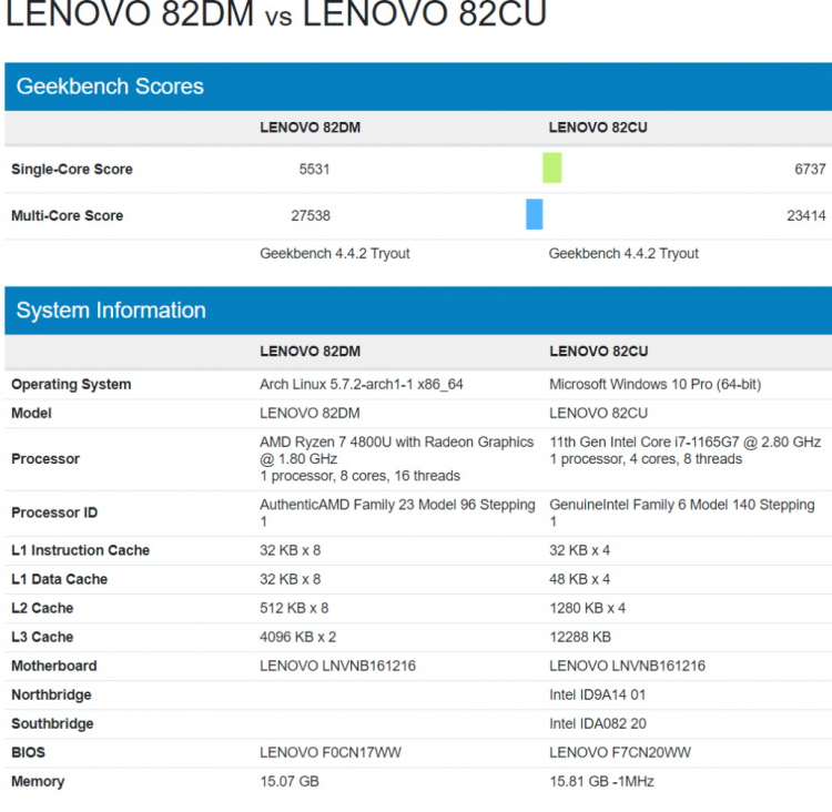 Intel Core i7-1165G7 сравнили с AMD Ryzen 7 4800U: очередная победа Tiger Lake в однопотоке