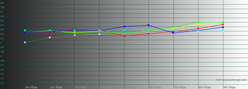 vivo Y30, гамма. Желтая линия – показатели vivo Y30, пунктирная – эталонная гамма
