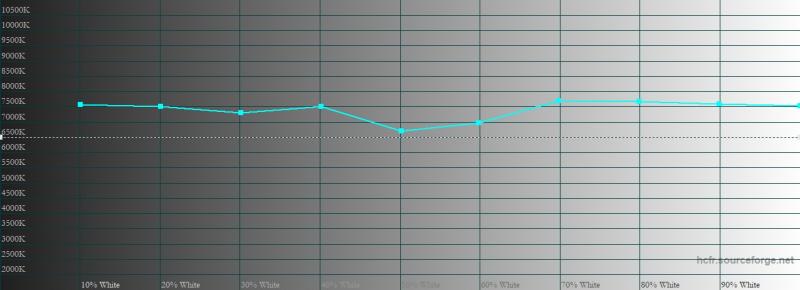 vivo Y30, цветовая температура. Голубая линия – показатели vivo Y30, пунктирная – эталонная температура