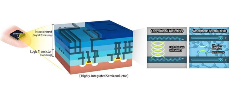 Суперизолятор Samsung из аморфного нитрида бора